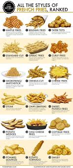 Make Your Own Fry Meme - chart ranking the best french fry types is extremely controversial