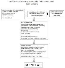 surat keterangan untuk menikah di malaysia cinta