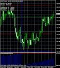 forex индикатор