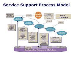 Service Desk Management Process Information Technology Infrastructure Library Itil Ppt Download