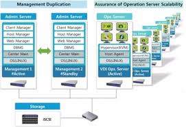 logiciel bureau virtuel haute qualité coréen logiciel ntreek l infrastructure de bureau