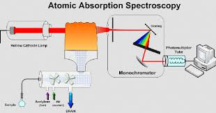 hollow cathode l in atomic absorption spectroscopy after absorption in atomic absorption spectrometry aas do