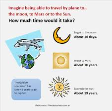 Travel do mars moon or the sun how much time would it take