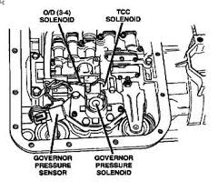 2005 dodge durango transmission problems solved where is the trans shift solenoid f located on a fixya