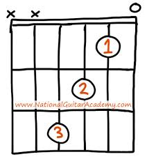 tutorial kunci gitar f f guitar chord 4 essential tips tricks you need to know