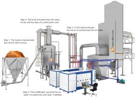 teopower the solution for transforming biomass waste into electricity