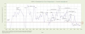 Colorado Wildfires Explained In One Chart Climate Central Climate And Human Civilization Over The Last 18 000 Years Watts