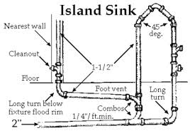 Plumbing Kitchen And Utility Fixtures - Kitchen sink venting