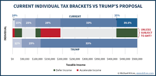 trump tax reform positioning for 2017 tax reform