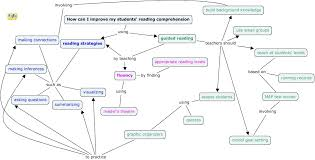 map reading practice concept map draft 1 dicentio