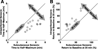 glucose sensing in the peritoneal space offers faster kinetics