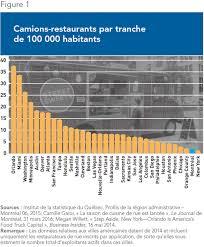 reglementation cuisine restaurant le point libéralisons les camions restaurants à montréal iedm