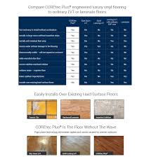 Laminate Flooring Uneven Subfloor Products Tile Usfloors