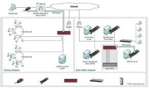 best home network design secure home network design decorative secure home network design in