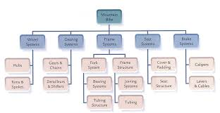 simple wbs template work breakdown structure where to find the