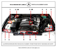 mercedes engine bay diagram mercedes wiring diagrams instruction