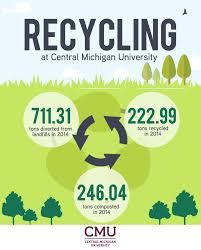 Cmu Campus Map Central Michigan University Recognized For Recycling Excellence