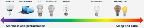 Incandescent Light Spectrum Health Impact Of Light