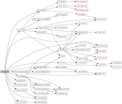 Sample Resume Objectives Caregiver by Call Template Xslt Biztalk Mapper Inline Xslt Call Template Perry