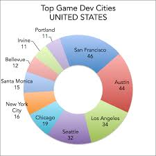 game design los angeles cities for video game development jobs
