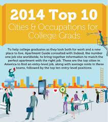 top 10 cities for college graduates apartmentguide com