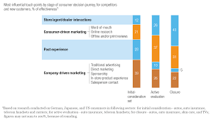 how to write recommendations in a research paper the consumer decision journey mckinsey company influential touch points by stage of consumer decision journey
