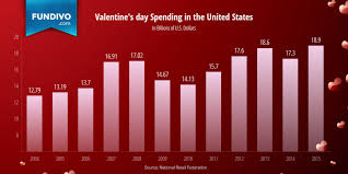 valentines sales s day spending statistics trends fundivo
