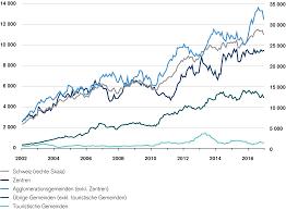 Immobilienpreise Schweizer Immobilienmarkt 2017 Mieter Gesucht Credit Suisse