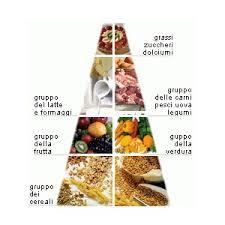 glucidi alimenti quali sono gli alimenti contengono carboidrati ecco i pi禮