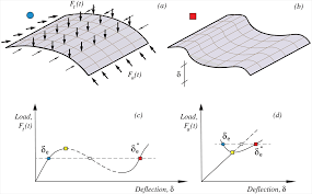 characterizing dynamic transitions associated with snap through a