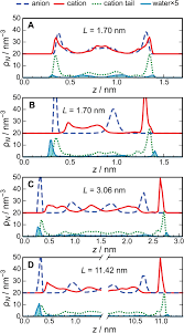 molecular dynamics simulation of the behaviour of water in nano