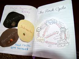 Types Of Rocks Teaching Science With Lynda The Rock Cycle With Interactive