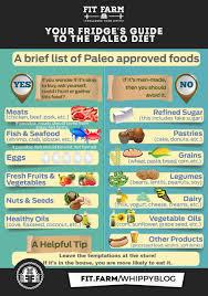 dietary showdown paleo vs keto vs atkins fit farm