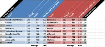 la liga premier league table english premier league vs la liga a 10 year comparison world