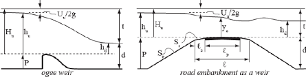 definition sketches for weir flows
