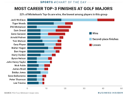Best Resume Font Business Insider by Chart Shows How Bittersweet Phil Mickelson U0027s Career Has Been