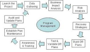 disaster recovery audit maintenance and continuous improvement