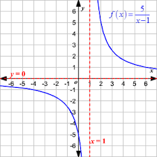 domain and range of rational functions