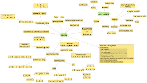 What Is A Concept Map Concept Maps Of Math Montessori Muddle