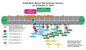 Wynwood Miami Map by Florida Department Of Health Daily Zika Update And Cdc Maps Zika