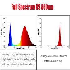 Full Spectrum Led Grow Lights Hydroponics Light Full Spectrum Grow Lamp 200w