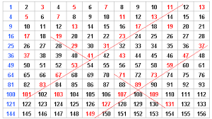pattern and numbers spatial patterns for prime numbers