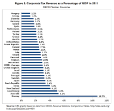 Federal Tax Table For 2014 Corporations Used To Pay Almost One Third Of Federal Taxes Now