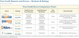 3 bureau credit report free your credit scores aren t included in your free credit report gov