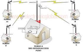 membuat jaringan wifi lancar cara membangun hotspot rt rw net atau bts rt rw net hotspot kung