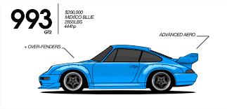 porsche 911 model history got a minute this is the history of the porsche 911 rennlist