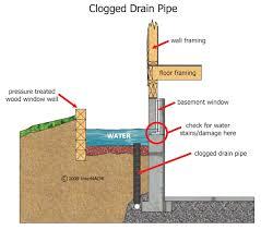 fashionable basement window well drainage culvert basements ideas