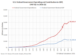 us bureau of economic analysis the diminishing contribution of u s government spending to