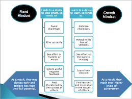 the power of not yet growth mindset lessons tes teach