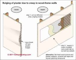 Standard Interior Wall Thickness Interior Wall Finishes Wall Plaster Drywall Paneling Brick